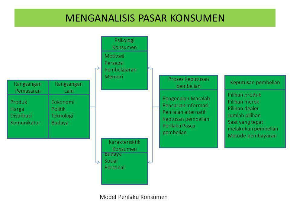 MENGANALISIS PASAR KONSUMEN Model Perilaku Konsumen Rangsangan Pemasaran Rangsangan Lain Produk Harga Distribusi Komunikator Eokonomi Politik Teknolog
