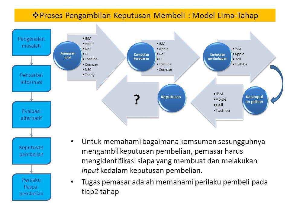  Proses Pengambilan Keputusan Membeli : Model Lima-Tahap Untuk memahami bagaimana komsumen sesungguhnya mengambil keputusan pembelian, pemasar harus