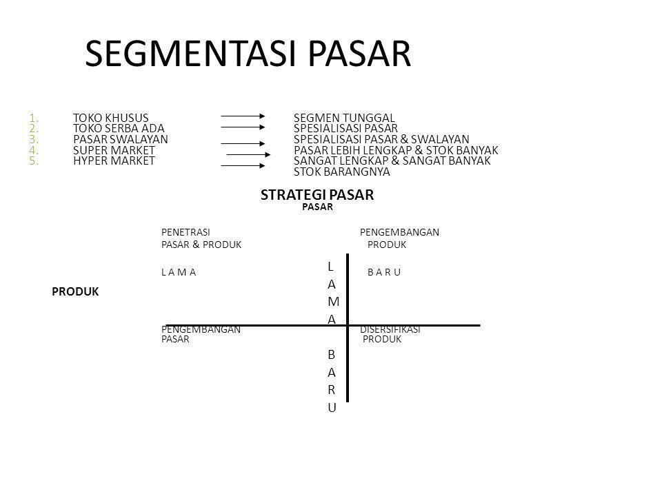 SEGMENTASI PASAR 1.TOKO KHUSUSSEGMEN TUNGGAL 2.TOKO SERBA ADASPESIALISASI PASAR 3.PASAR SWALAYANSPESIALISASI PASAR & SWALAYAN 4.SUPER MARKETPASAR LEBI
