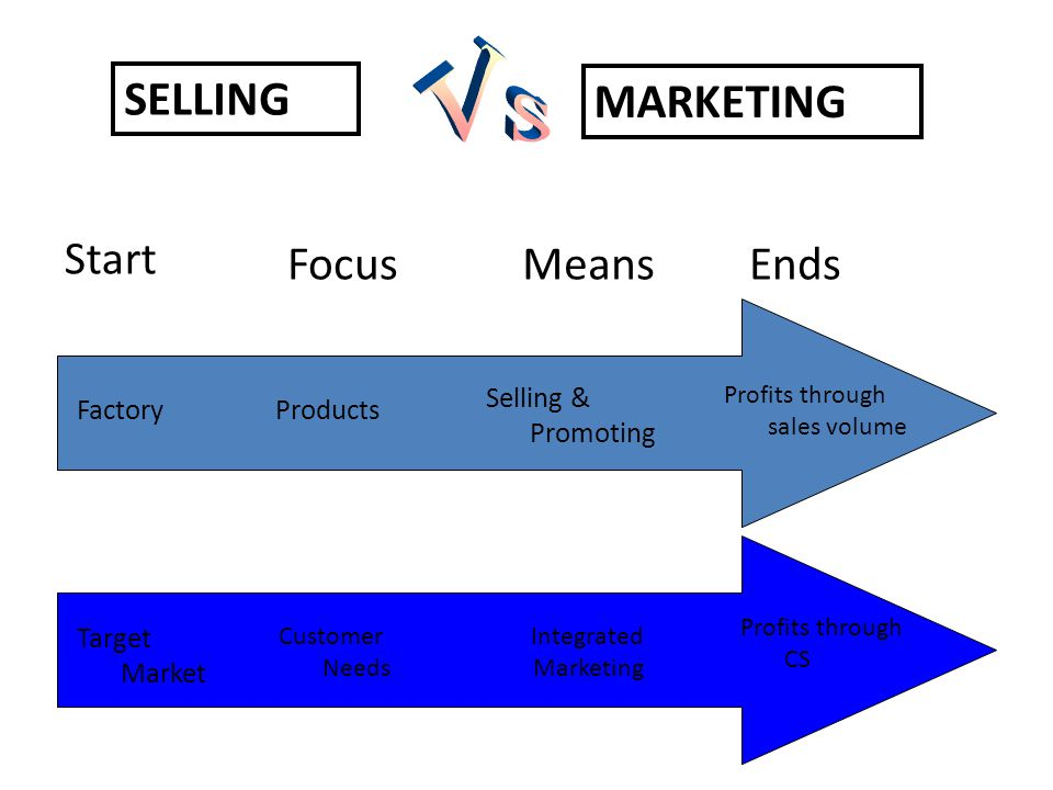 SELLING MARKETING Start FocusMeansEnds FactoryProducts Selling & Promoting Profits through sales volume Customer Needs Target Market Integrated Marketing Profits through CS