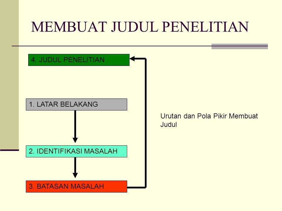 MEMBUAT JUDUL PENELITIAN 4. JUDUL PENELITIAN 1. LATAR BELAKANG 2. IDENTIFIKASI MASALAH 3. BATASAN MASALAH Urutan dan Pola Pikir Membuat Judul