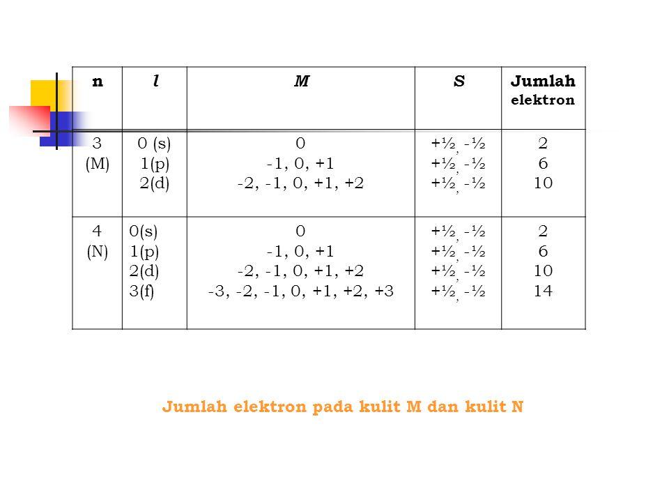 Jumlah elektron pada kulit M dan kulit N n lMS Jumlah elektron 3 (M) 0 (s) 1(p) 2(d) 0 -1, 0, +1 -2, -1, 0, +1, +2 +½, -½ 2 6 10 4 (N) 0(s) 1(p) 2(d) 3(f) 0 -1, 0, +1 -2, -1, 0, +1, +2 -3, -2, -1, 0, +1, +2, +3 +½, -½ 2 6 10 14