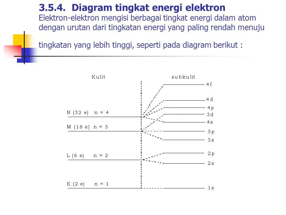 3.5.4. Diagram tingkat energi elektron Elektron-elektron mengisi berbagai tingkat energi dalam atom dengan urutan dari tingkatan energi yang paling re