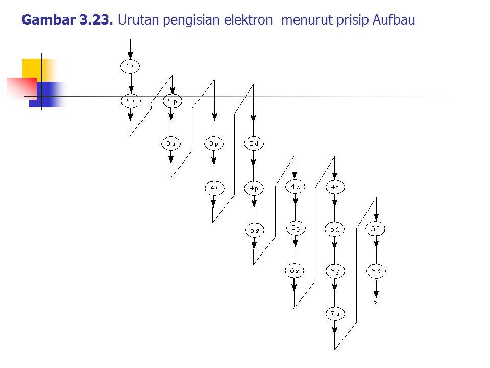 Gambar 3.23. Urutan pengisian elektron menurut prisip Aufbau