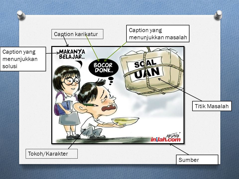 Tokoh/Karakter Caption yang menunjukkan masalah Caption yang menunjukkan solusi Caption karikatur Titik Masalah Sumber