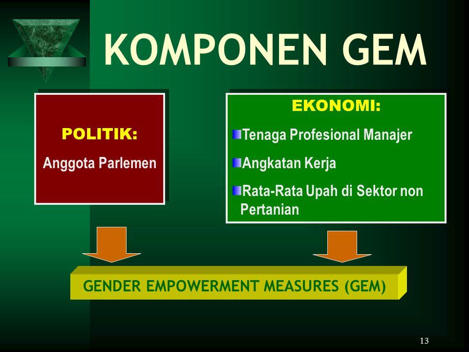 13 KOMPONEN GEM POLITIK: Anggota Parlemen POLITIK: Anggota Parlemen EKONOMI: Tenaga Profesional Manajer Angkatan Kerja Rata-Rata Upah di Sektor non Pe