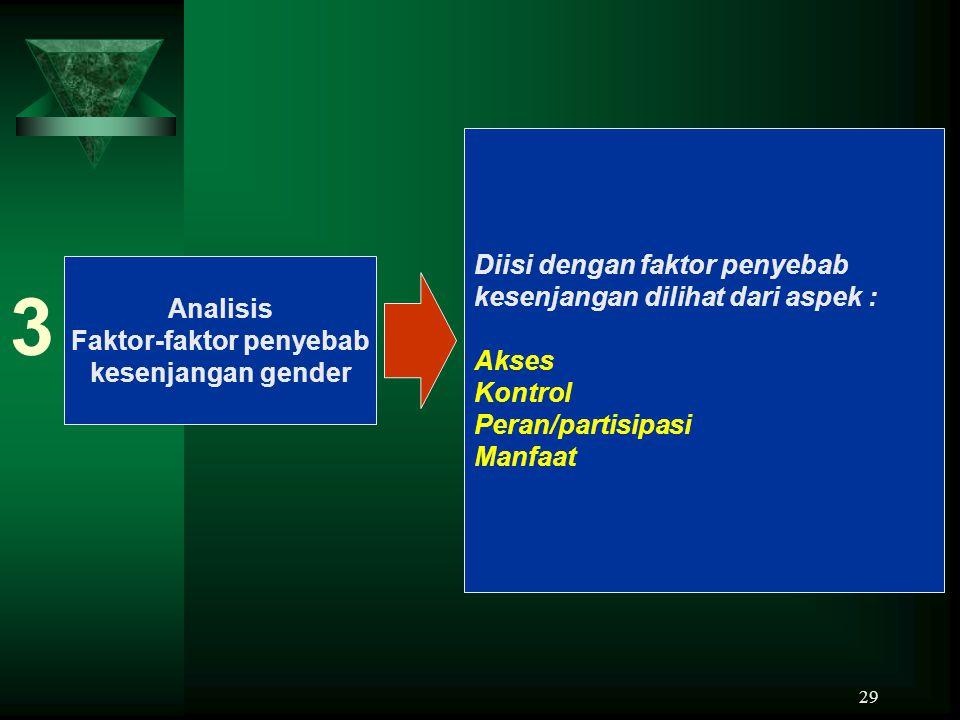 29 Analisis Faktor-faktor penyebab kesenjangan gender 3 Diisi dengan faktor penyebab kesenjangan dilihat dari aspek : Akses Kontrol Peran/partisipasi