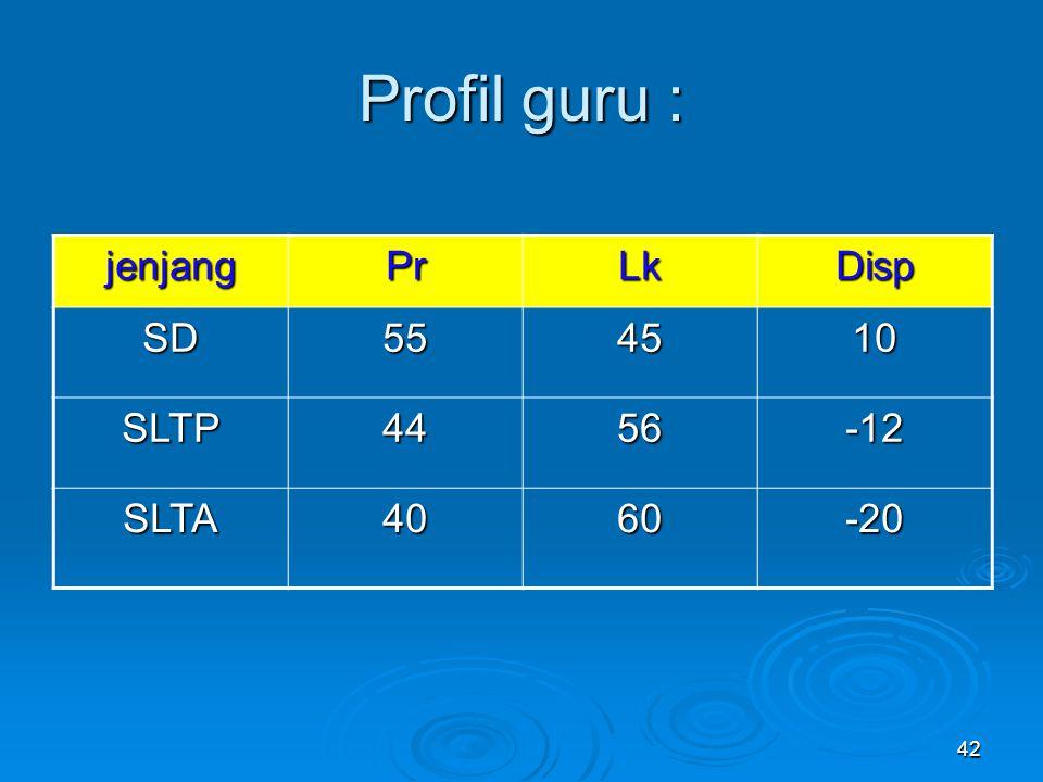 42 Profil guru : jenjangPrLkDisp SD554510 SLTP4456-12 SLTA4060-20