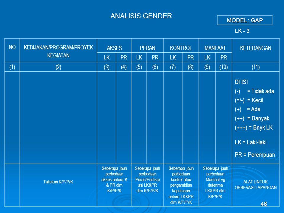 46 ANALISIS GENDER NO KEBIJAKAN/PROGRAM/PROYEK KEGIATAN AKSESPERANKONTROLMANFAATKETERANGAN LKPRLKPRLKPRLKPR (1)(2)(3)(4)(5)(6)(7)(8)(9)(10)(11) DI ISI