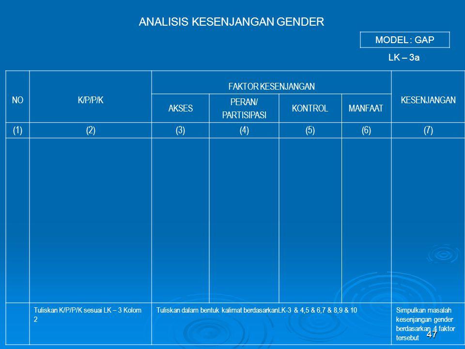 47 ANALISIS KESENJANGAN GENDER NOK/P/P/K FAKTOR KESENJANGAN KESENJANGAN AKSES PERAN/ PARTISIPASI KONTROLMANFAAT (1)(2)(3)(4)(5)(6)(7) Tuliskan K/P/P/K