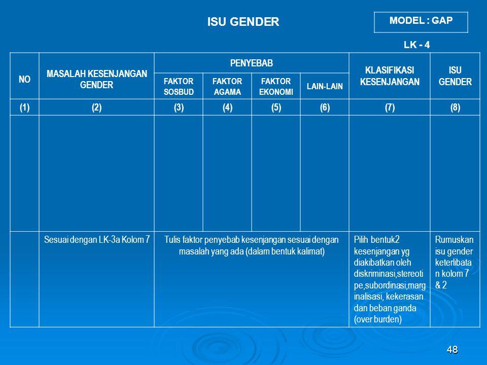 48 ISU GENDER NO MASALAH KESENJANGAN GENDER PENYEBAB KLASIFIKASI KESENJANGAN ISU GENDER FAKTOR SOSBUD FAKTOR AGAMA FAKTOR EKONOMI LAIN-LAIN (1)(2)(3)(