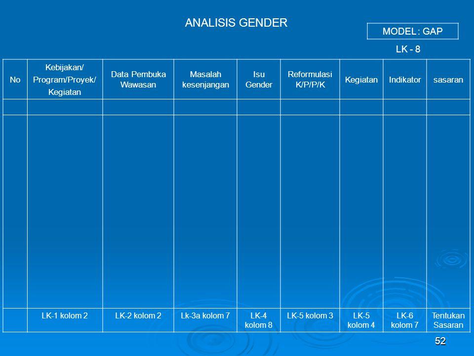52 No Kebijakan/ Program/Proyek/ Kegiatan Data Pembuka Wawasan Masalah kesenjangan Isu Gender Reformulasi K/P/P/K KegiatanIndikatorsasaran LK-1 kolom