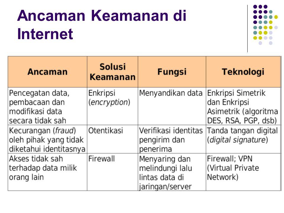 Ancaman Keamanan di Internet