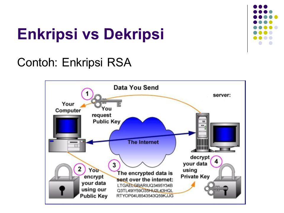Contoh: Enkripsi RSA