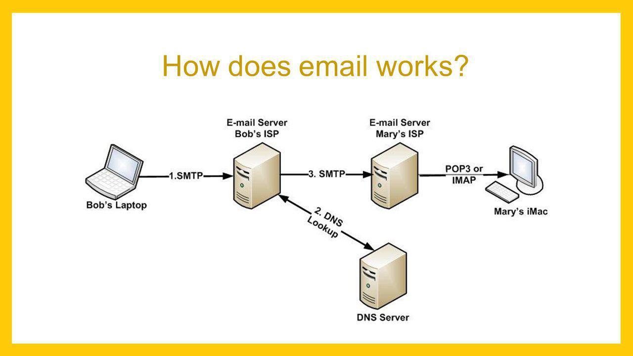 How does email works