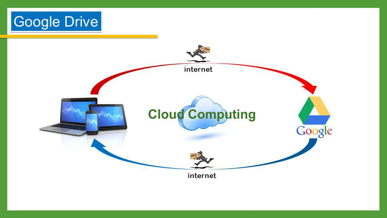 Google Drive internet Cloud Computing