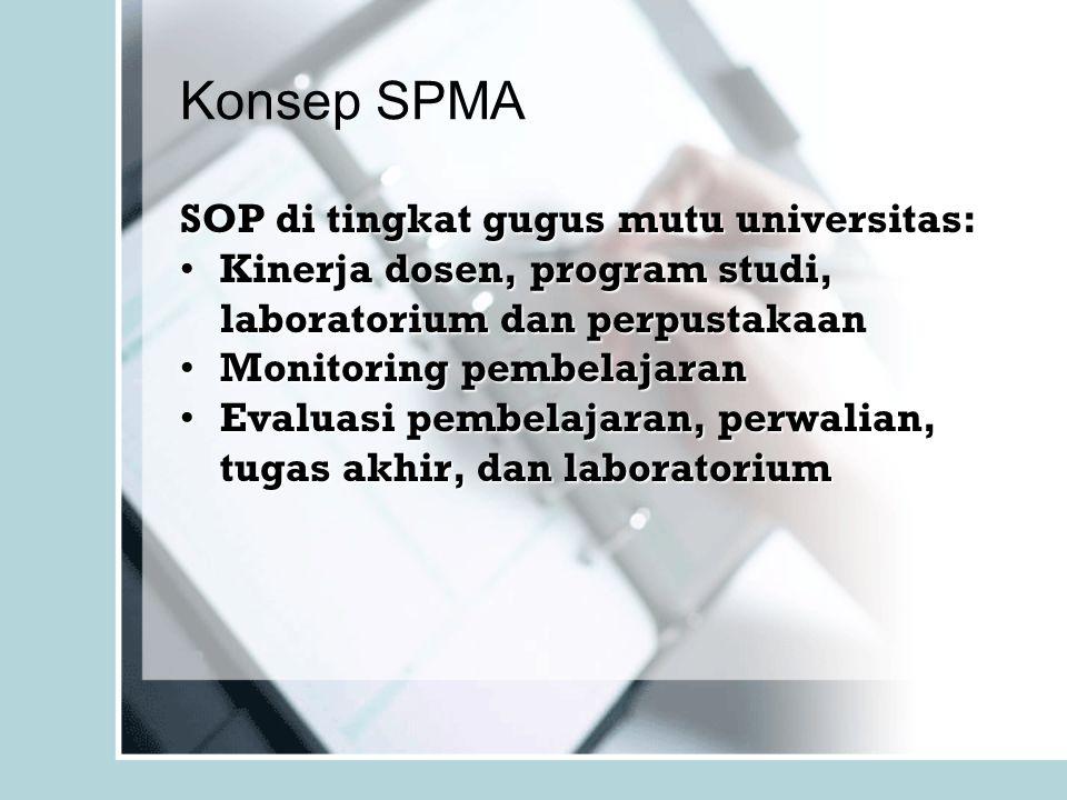 Konsep SPMA SOP di tingkat gugus mutu universitas: Kinerja dosen, program studi, laboratorium dan perpustakaanKinerja dosen, program studi, laboratori