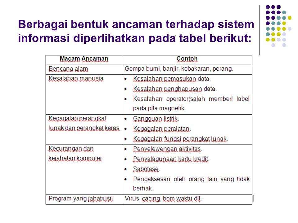 Berbagai bentuk ancaman terhadap sistem informasi diperlihatkan pada tabel berikut: