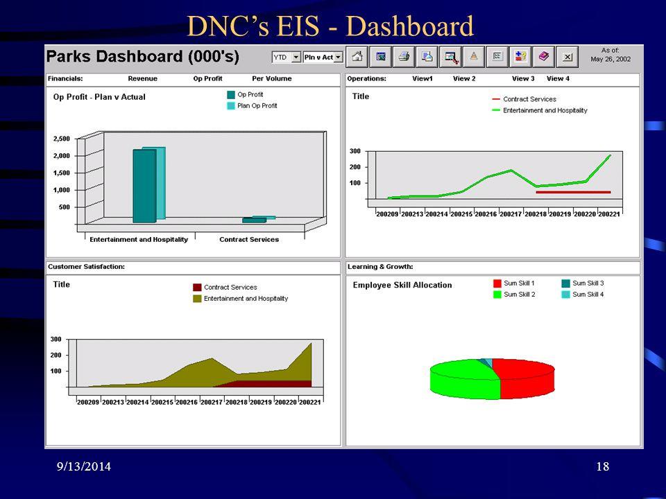 9/13/201418 DNC's EIS - Dashboard