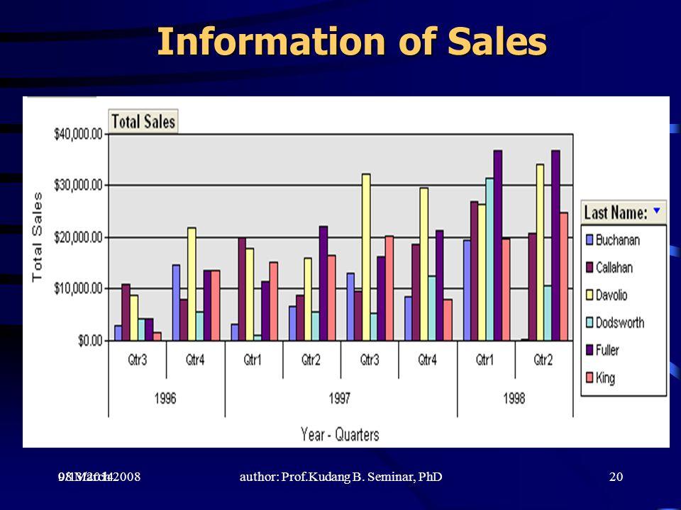 9/13/20142008 March 2008author: Prof.Kudang B. Seminar, PhD Information of Sales Information of Sales