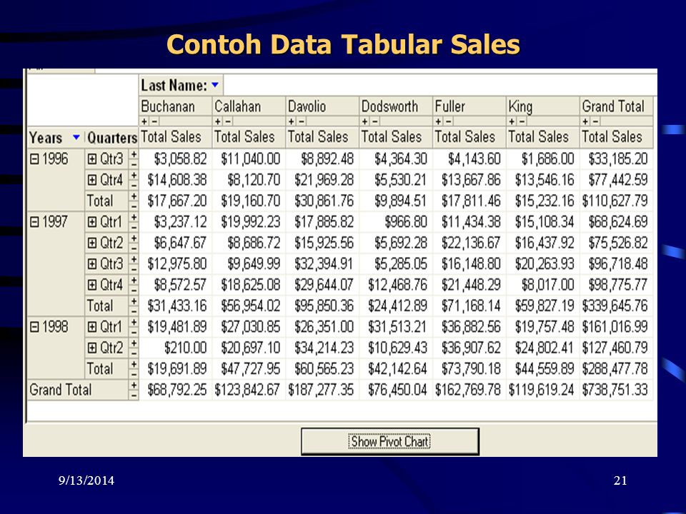 9/13/201421 Contoh Data Tabular Sales