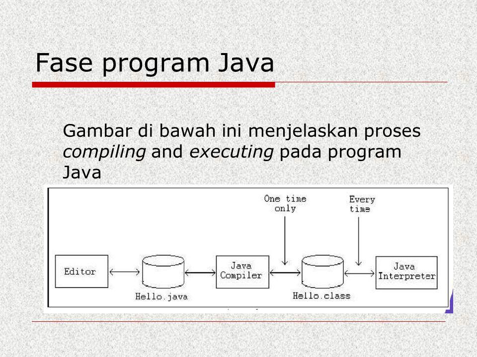 Fase program Java Gambar di bawah ini menjelaskan proses compiling and executing pada program Java