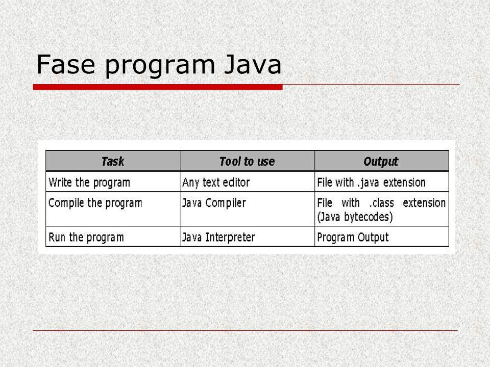 Fase program Java