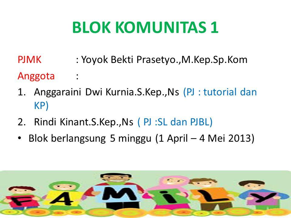 BLOK KOMUNITAS 1 PJMK: Yoyok Bekti Prasetyo.,M.Kep.Sp.Kom Anggota : 1.Anggaraini Dwi Kurnia.S.Kep.,Ns (PJ : tutorial dan KP) 2.Rindi Kinant.S.Kep.,Ns ( PJ :SL dan PJBL) Blok berlangsung 5 minggu (1 April – 4 Mei 2013)