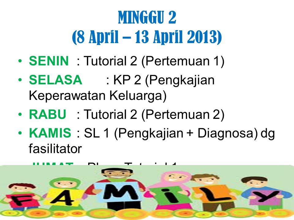 MINGGU 2 (8 April – 13 April 2013) SENIN: Tutorial 2 (Pertemuan 1) SELASA: KP 2 (Pengkajian Keperawatan Keluarga) RABU : Tutorial 2 (Pertemuan 2) KAMIS: SL 1 (Pengkajian + Diagnosa) dg fasilitator JUMAT: Pleno Tutorial 1 SABTU :