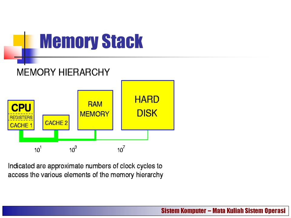 Memory Stack Sistem Komputer – Mata Kuliah Sistem Operasi