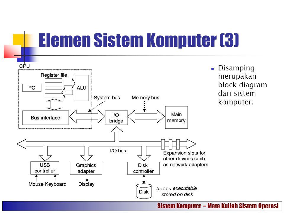Elemen Sistem Komputer (3) Disamping merupakan block diagram dari sistem komputer. Sistem Komputer – Mata Kuliah Sistem Operasi