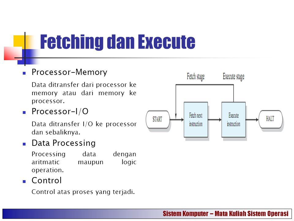 Fetching dan Execute Processor-Memory Data ditransfer dari processor ke memory atau dari memory ke processor. Processor-I/O Data ditransfer I/O ke pro