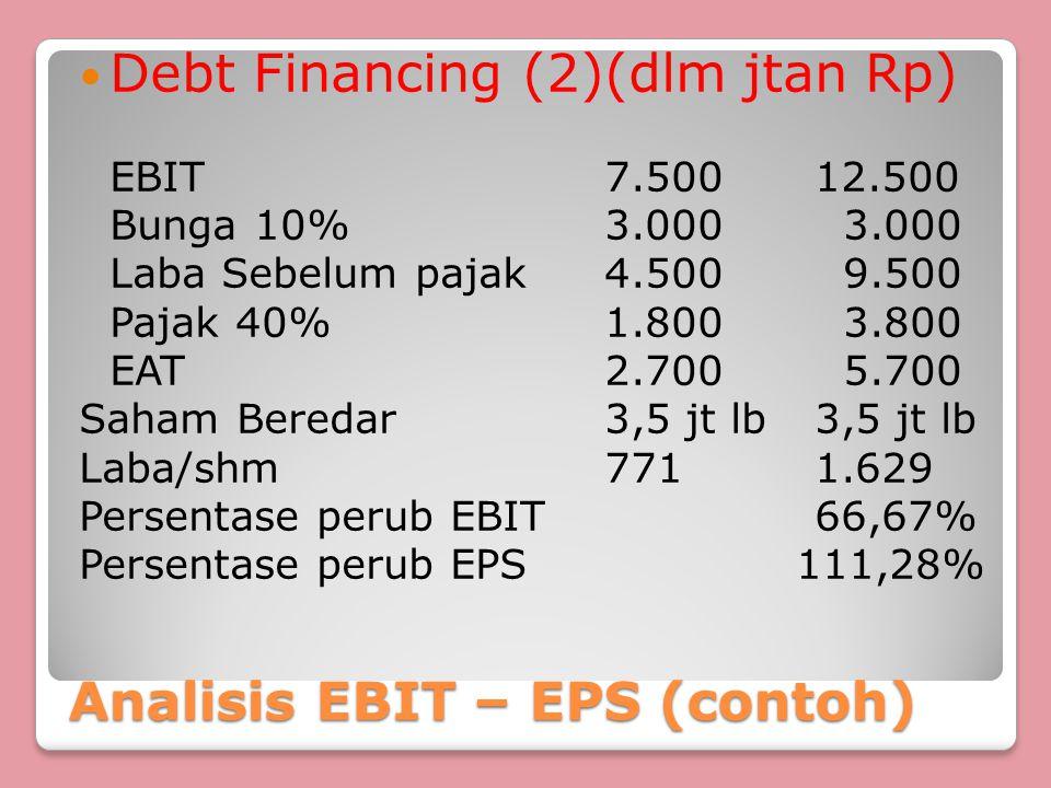 Analisis EBIT – EPS (contoh) Debt Financing (2)(dlm jtan Rp) EBIT7.50012.500 Bunga 10%3.000 3.000 Laba Sebelum pajak4.500 9.500 Pajak 40%1.800 3.800 EAT2.700 5.700 Saham Beredar3,5 jt lb3,5 jt lb Laba/shm7711.629 Persentase perub EBIT66,67% Persentase perub EPS 111,28%