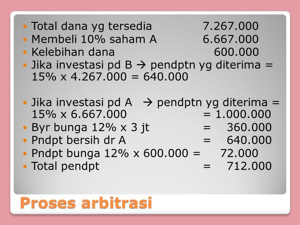 Proses arbitrasi Total dana yg tersedia7.267.000 Membeli 10% saham A6.667.000 Kelebihan dana 600.000 Jika investasi pd B  pendptn yg diterima = 15% x
