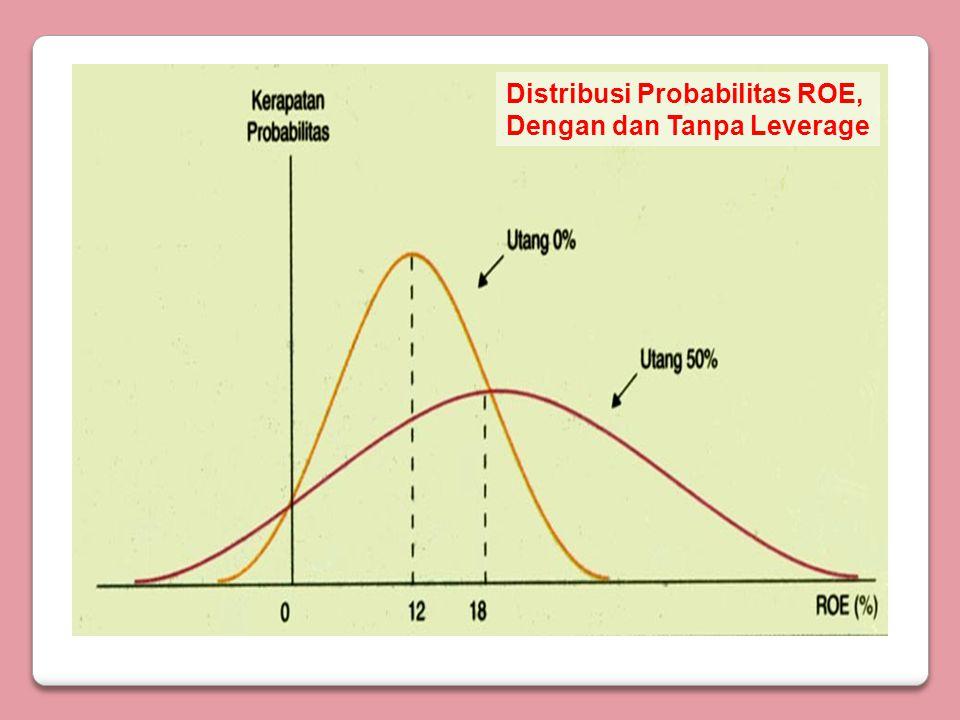 Distribusi Probabilitas EPS, Dengan Leverage Berbeda