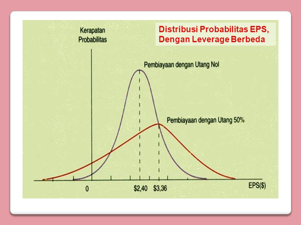 Analisis EBIT – EPS (contoh) Equity Financing (1) (dlm jt Rp) EBIT7.50012.500 Bunga00 Laba Sebelum pajak7.50012.500 Pajak 40%3.000 5.000 EAT4.500 7.500 Saham Beredar5 juta lb5 juta lb Laba/shm9001.500 Persentase perub EBIT66,67% Persentase perub EPS66,67%