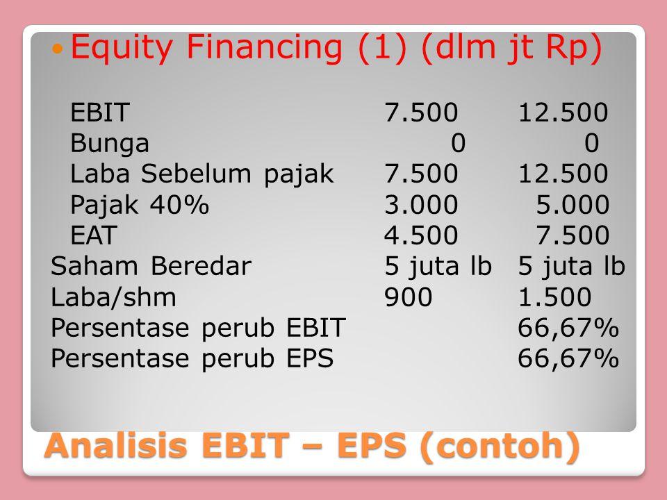 Analisis EBIT – EPS (contoh) Equity Financing (1) (dlm jt Rp) EBIT7.50012.500 Bunga00 Laba Sebelum pajak7.50012.500 Pajak 40%3.000 5.000 EAT4.500 7.50