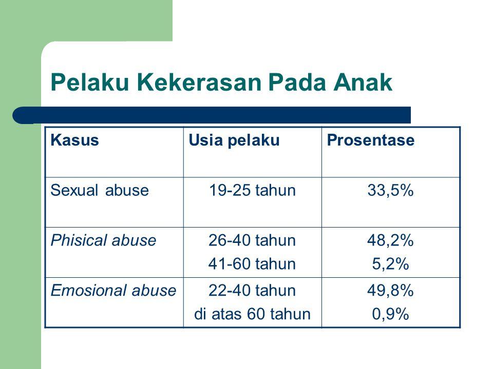 Pelaku Kekerasan Pada Anak KasusUsia pelakuProsentase Sexual abuse19-25 tahun33,5% Phisical abuse26-40 tahun 41-60 tahun 48,2% 5,2% Emosional abuse22-