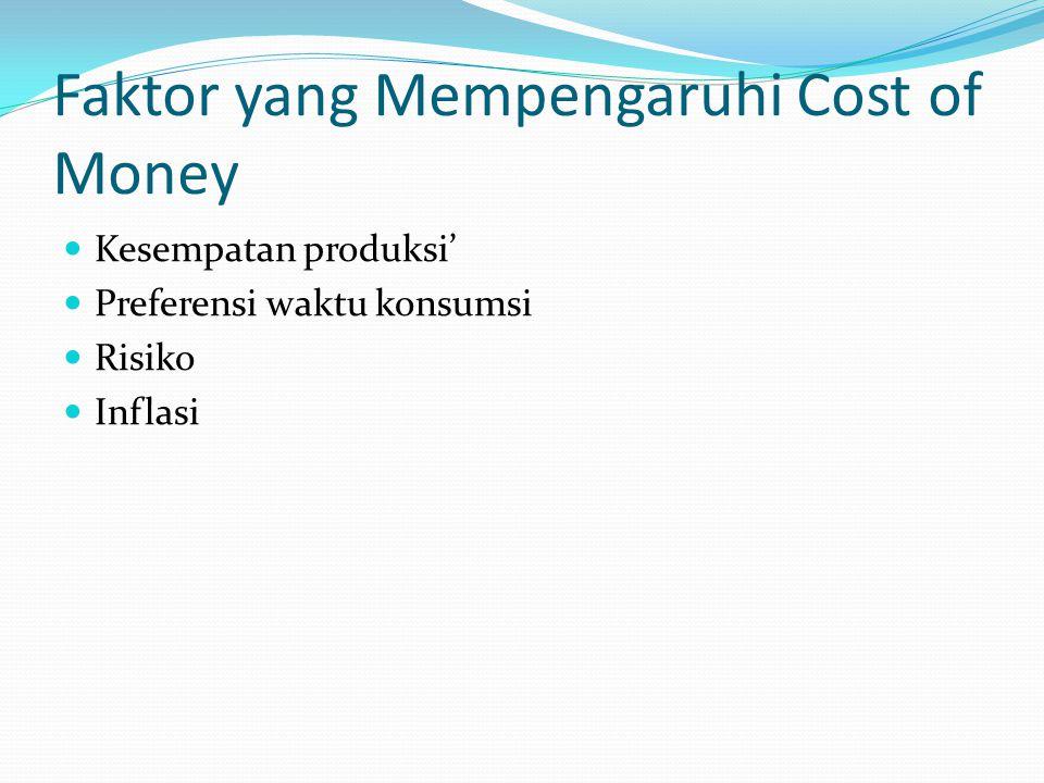 Faktor yang Mempengaruhi Cost of Money Kesempatan produksi' Preferensi waktu konsumsi Risiko Inflasi