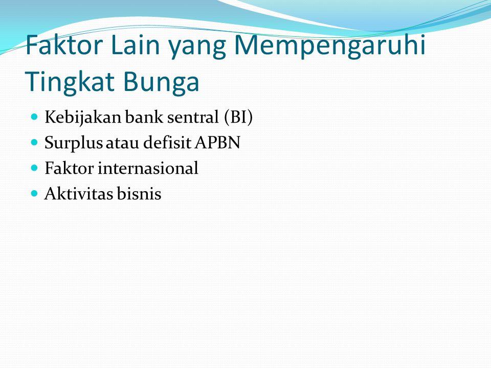 Faktor Lain yang Mempengaruhi Tingkat Bunga Kebijakan bank sentral (BI) Surplus atau defisit APBN Faktor internasional Aktivitas bisnis