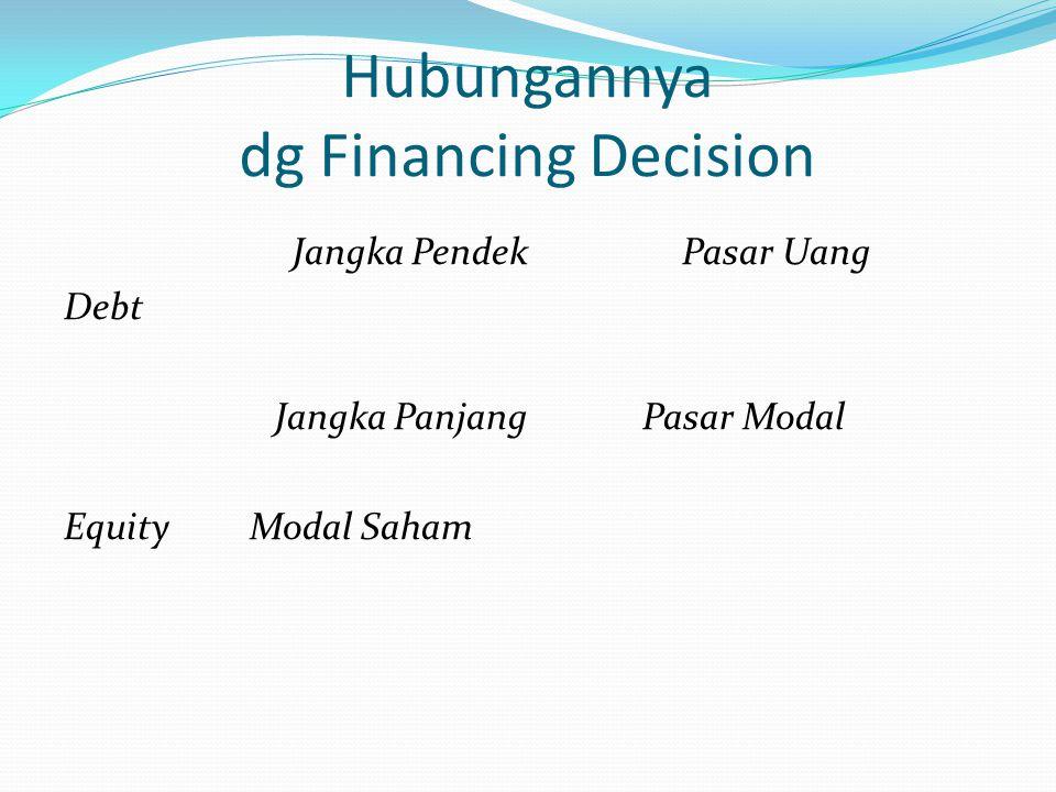 Hubungannya dg Financing Decision Jangka Pendek Pasar Uang Debt Jangka Panjang Pasar Modal Equity Modal Saham