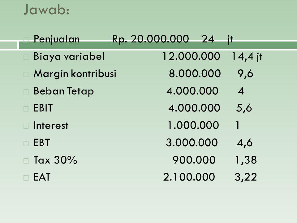 Jawab:  PenjualanRp. 20.000.00024 jt  Biaya variabel 12.000.00014,4 jt  Margin kontribusi 8.000.000 9,6  Beban Tetap 4.000.000 4  EBIT 4.000.000