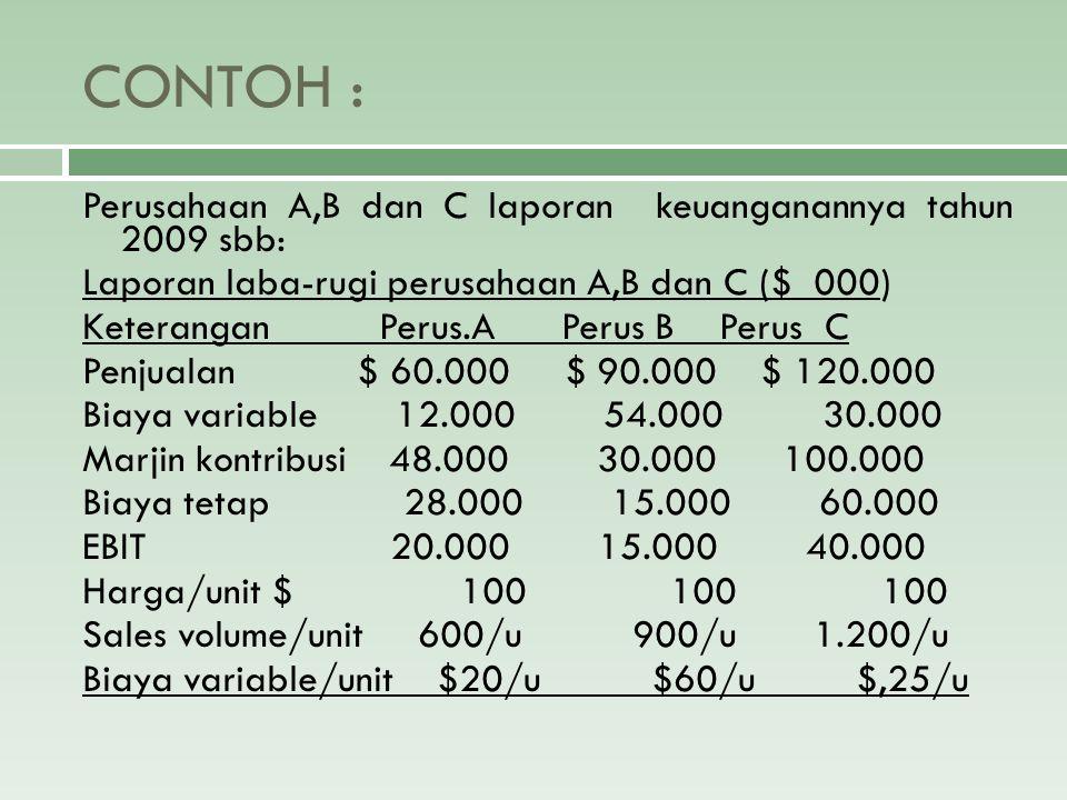 Combined Leverage/Total Leverage  Total leverage menunjukkan perubahan dalam penjualan yang menyebabkan perubahan dalam EAT/NI  % perubahan dlm laba bersih (EAT)  DTL = ---------------------------------------------  % perubahan dlm penjualan atau  CM EBIT  DTL = DOL x DFL = ------- x ----------  EBIT EBIT – I  CM = ----- EBIT - I