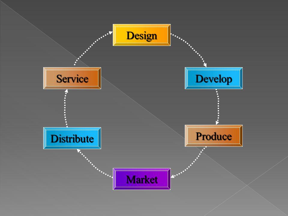 Design Produce Market Distribute ServiceDevelop