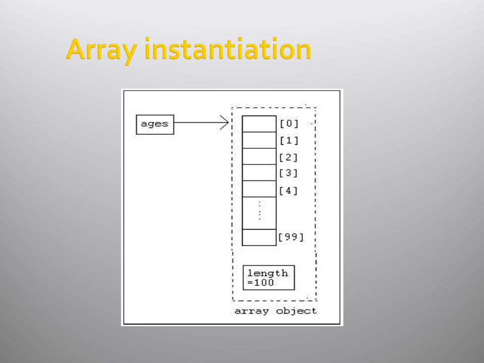 Array instantiation
