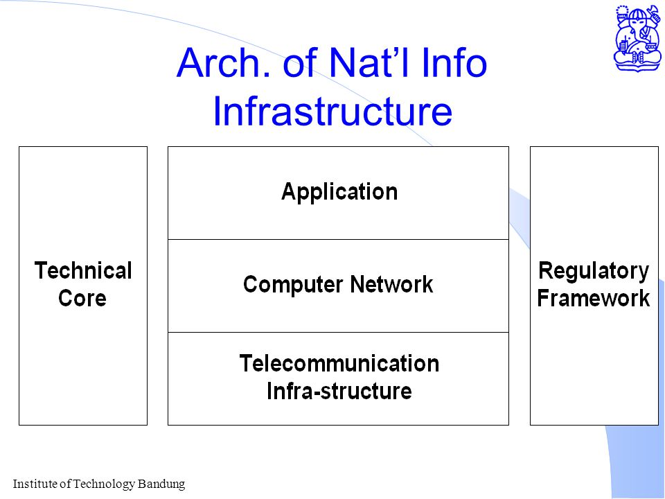 Arch. of Nat'l Info Infrastructure