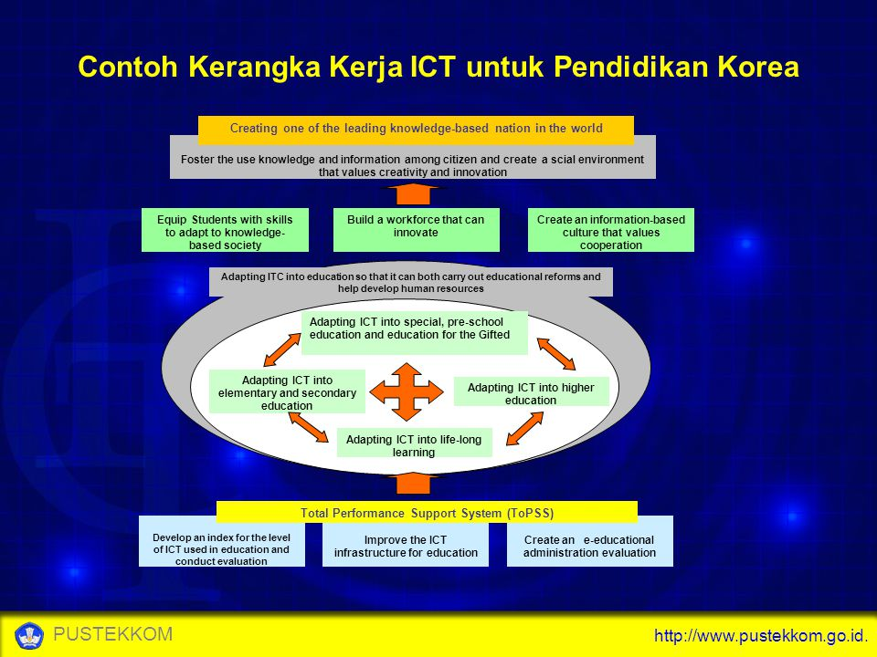 http://www.pustekkom.go.id. PUSTEKKOM Create an e-educational administration evaluation Improve the ICT infrastructure for education Develop an index