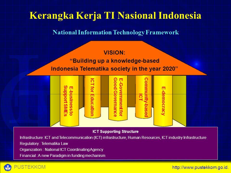 "http://www.pustekkom.go.id. PUSTEKKOM Kerangka Kerja TI Nasional Indonesia National Information Technology Framework VISION: ""Building up a knowledge-"