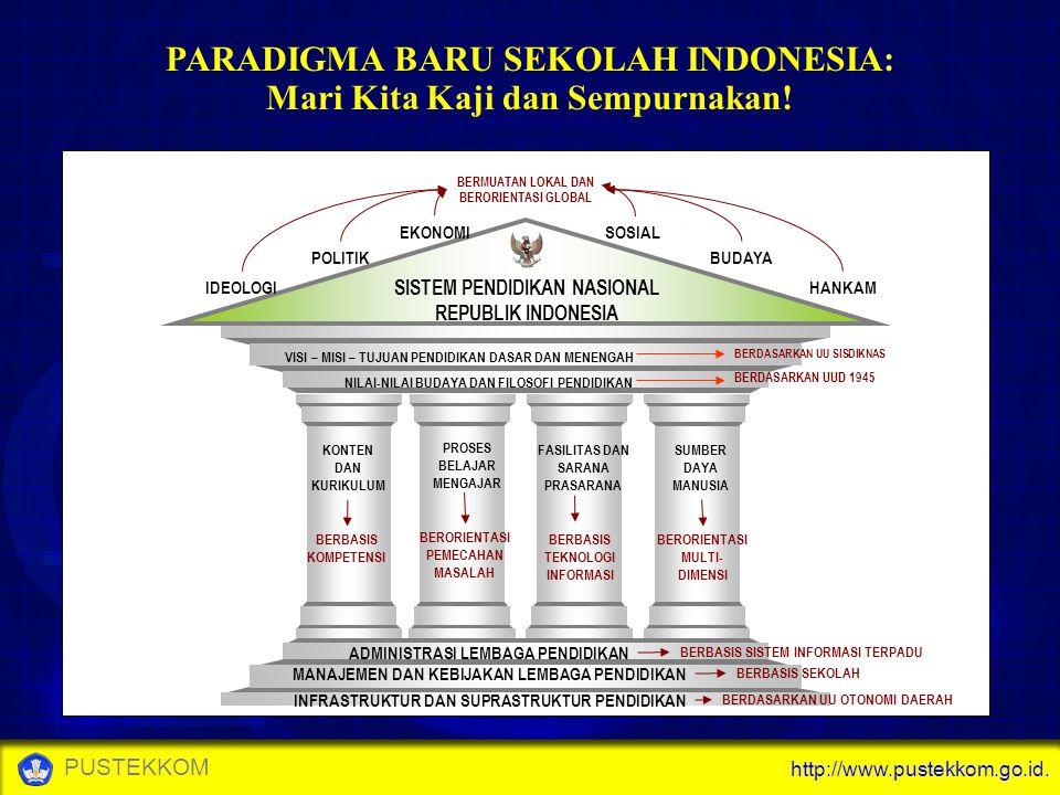 http://www.pustekkom.go.id. PUSTEKKOM PARADIGMA BARU SEKOLAH INDONESIA: Mari Kita Kaji dan Sempurnakan! KONTEN DAN KURIKULUM FASILITAS DAN SARANA PRAS