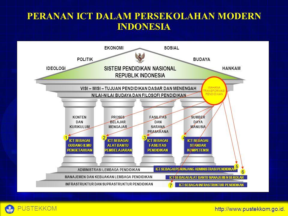 http://www.pustekkom.go.id. PUSTEKKOM PERANAN ICT DALAM PERSEKOLAHAN MODERN INDONESIA KONTEN DAN KURIKULUM INFRASTRUKTUR DAN SUPRASTRUKTUR PENDIDIKAN